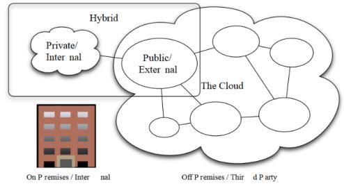 زیر ساخت ها و سرویس های cloud